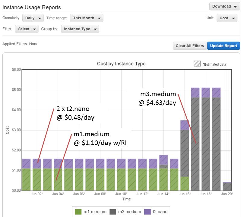 amazon-web-services | Jeff Kemp on Oracle